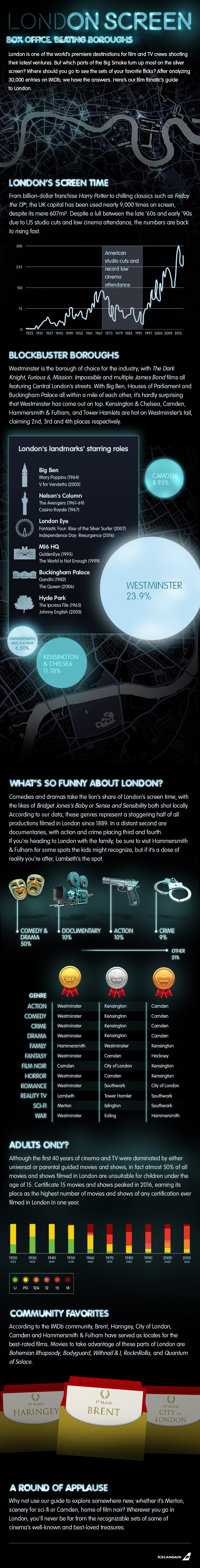 an infographic of London On Screen Box Office information showing the most shown genres, landmarks, and screen time